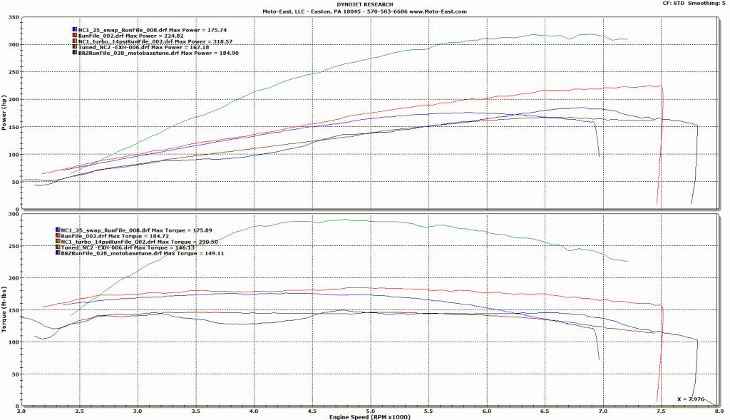 BRZ vs MX-5 vs MX-5 Turbo vs MX-5 SC vs MX-5 2.5l Swap!