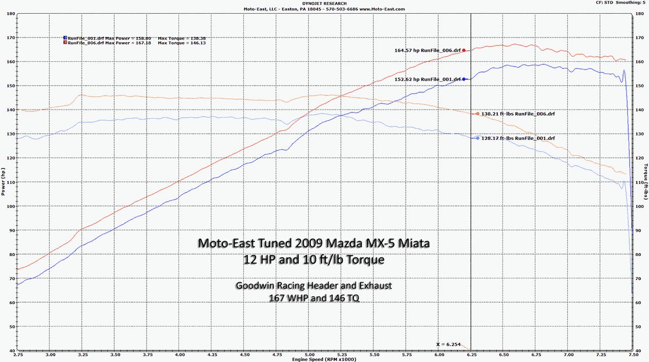 Brz Vs Wrx >> Dyno Sheets – Moto East. Mazda Miata MX-5 / Mazdaspeed 3/6/CX-7 DISI, Subaru BRZ/FR-S, Nissan ...
