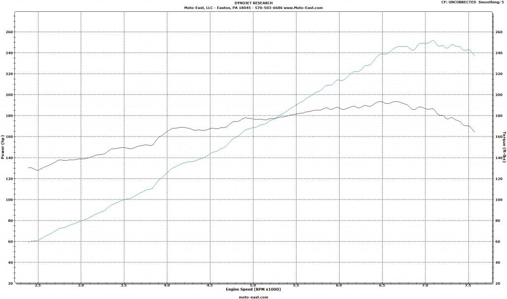 Jackson Racing BRZ/FR-S Supercharger Dyno - C30-94