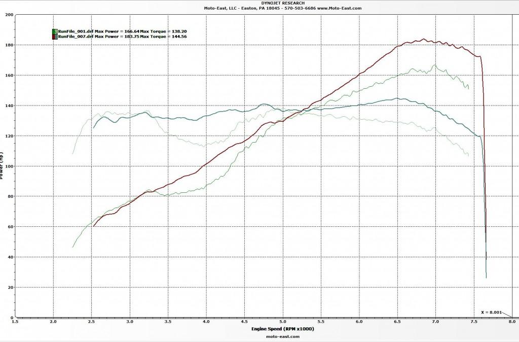 JDL Moto East Tuned vs Stock