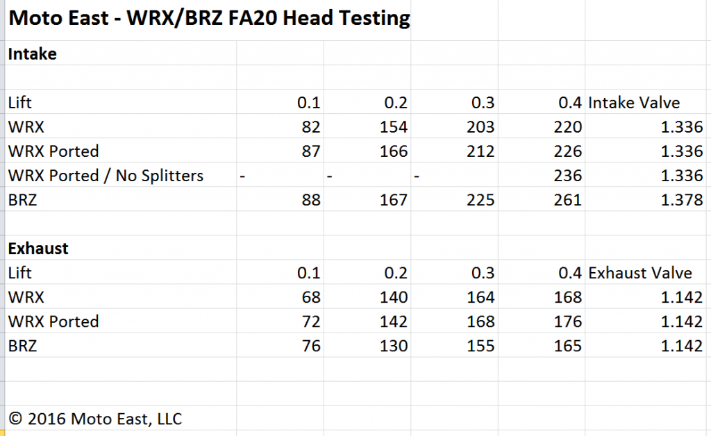 fa20-head-flow-data